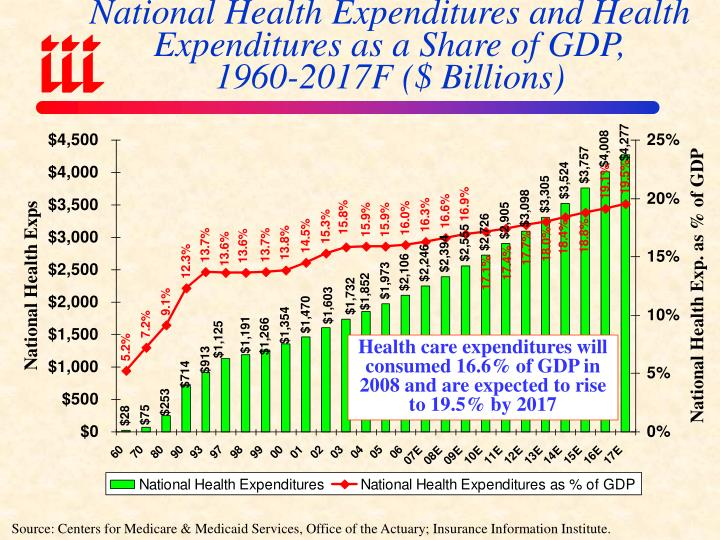 National Health Expenditures and Health Expenditures as a Share of GDP,