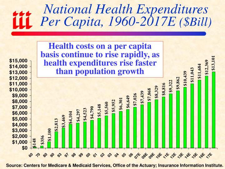 National Health Expenditures Per Capita, 1960-2017E