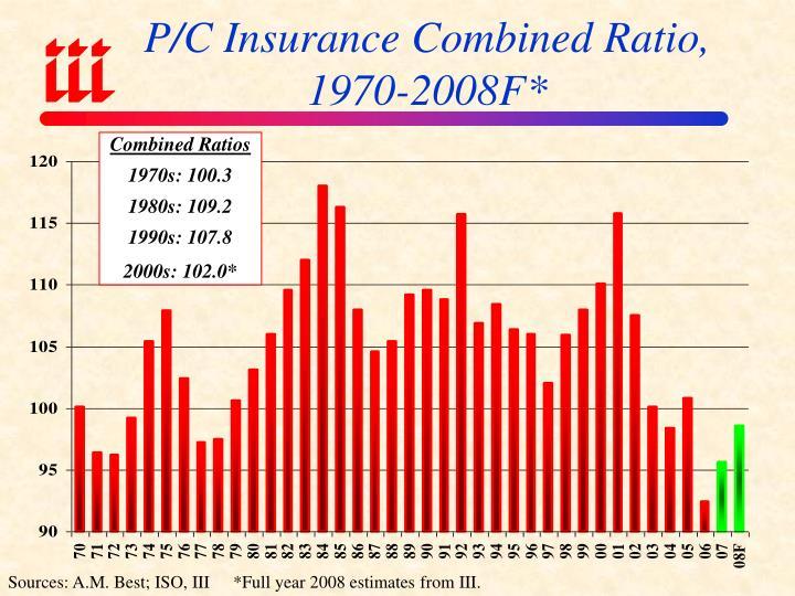 P/C Insurance Combined Ratio, 1970-2008F*