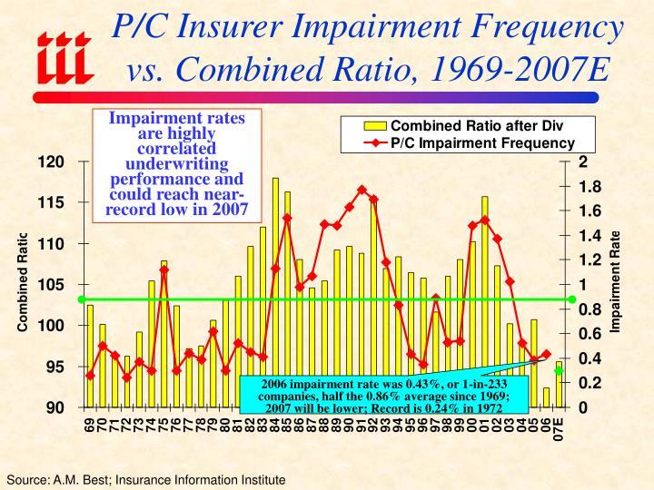 P/C Insurer Impairment Frequency vs. Combined Ratio, 1969-2007E