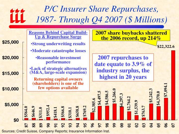 P/C Insurer Share Repurchases,