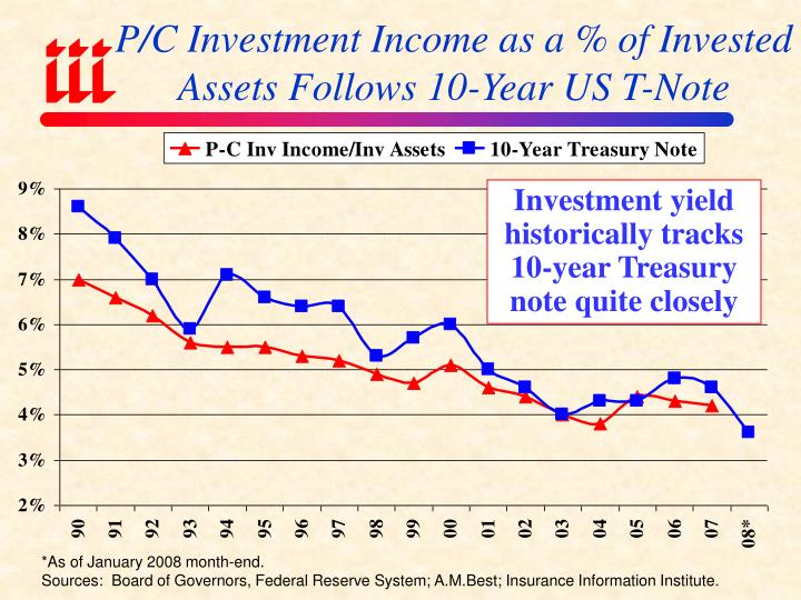 P/C Investment Income as a % of Invested Assets Follows 10-Year US T-Note