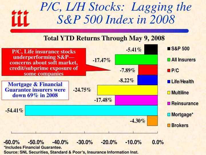 P/C, L/H Stocks:  Lagging the S&P 500 Index in 2008