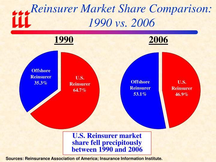 Reinsurer Market Share Comparison: 1990 vs. 2006