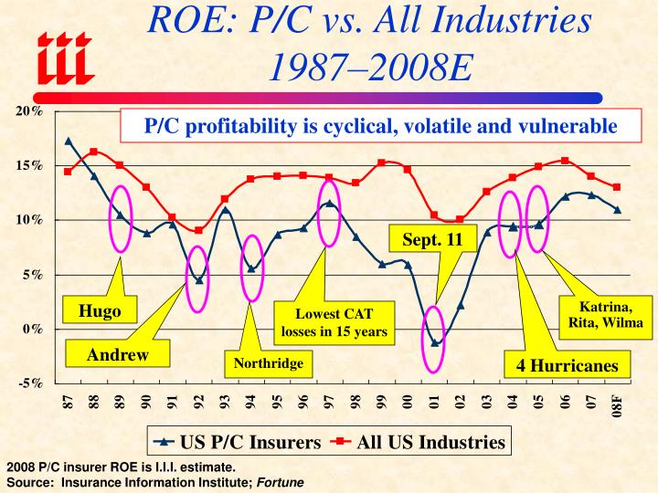 ROE: P/C vs. All Industries 1987–2008E