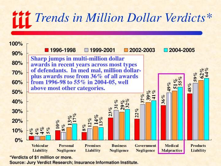 Trends in Million Dollar Verdicts*