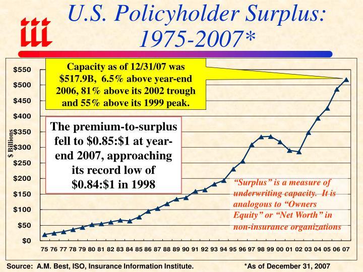 U.S. Policyholder Surplus: 1975-2007*