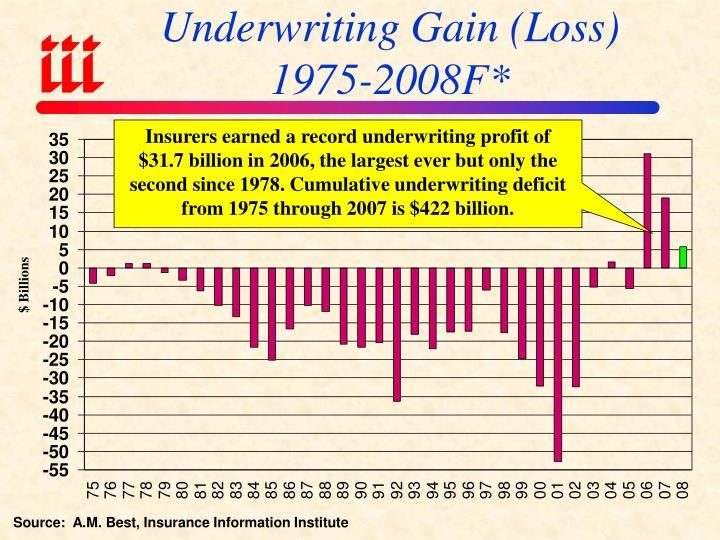 Underwriting Gain (Loss)