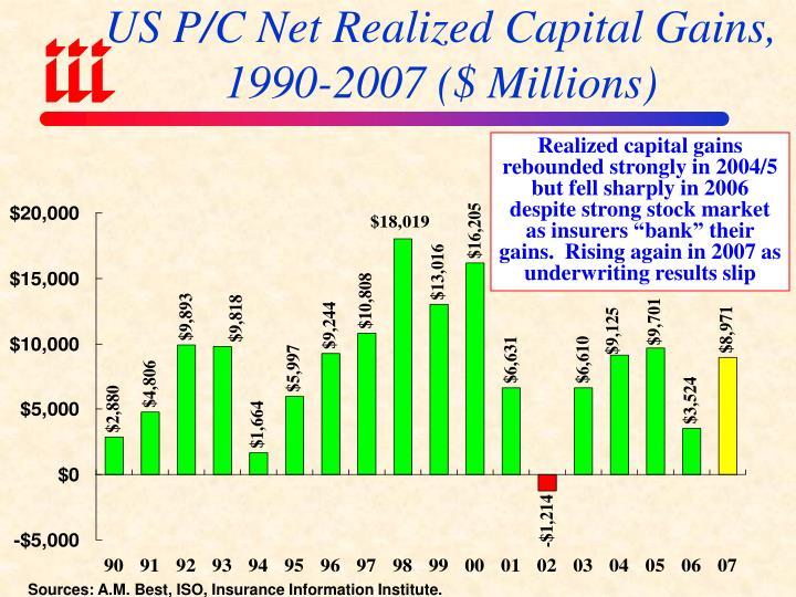 US P/C Net Realized Capital Gains,