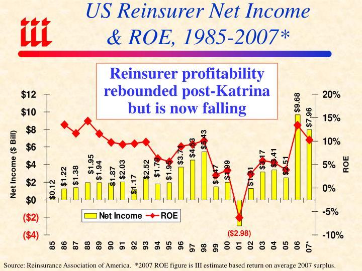 US Reinsurer Net Income
