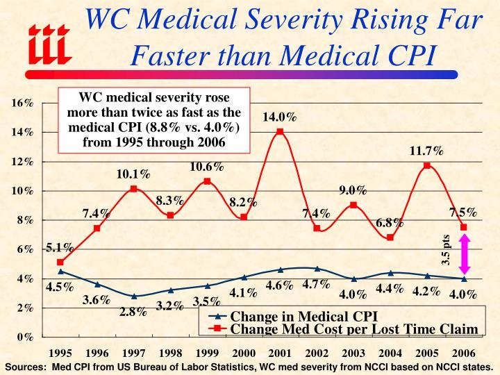 WC Medical Severity Rising Far Faster than Medical CPI