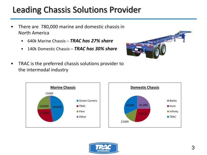 Leading Chassis Solutions Provider