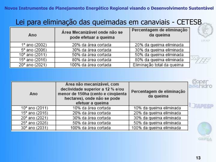 Lei para eliminação das queimadas em canaviais - CETESB