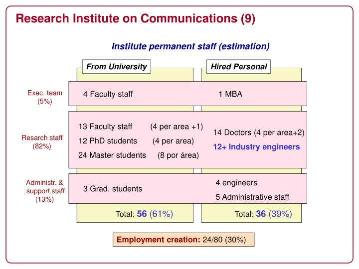 Research Institute on Communications (9)