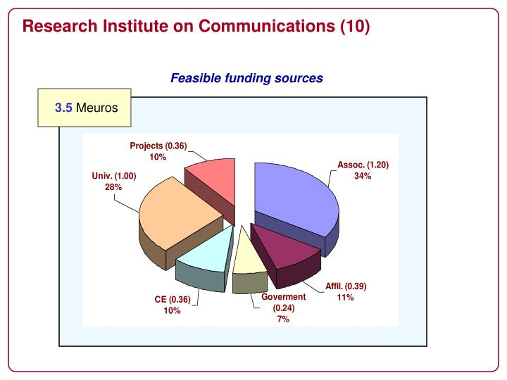 Research Institute on Communications (10)
