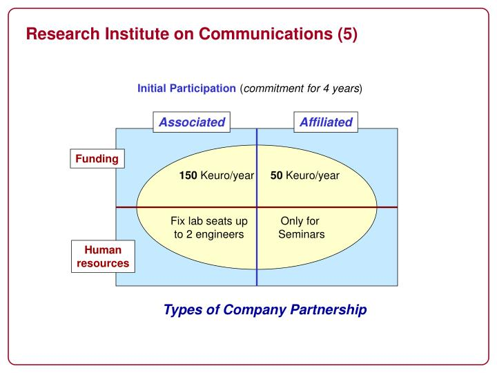 Research Institute on Communications (5)