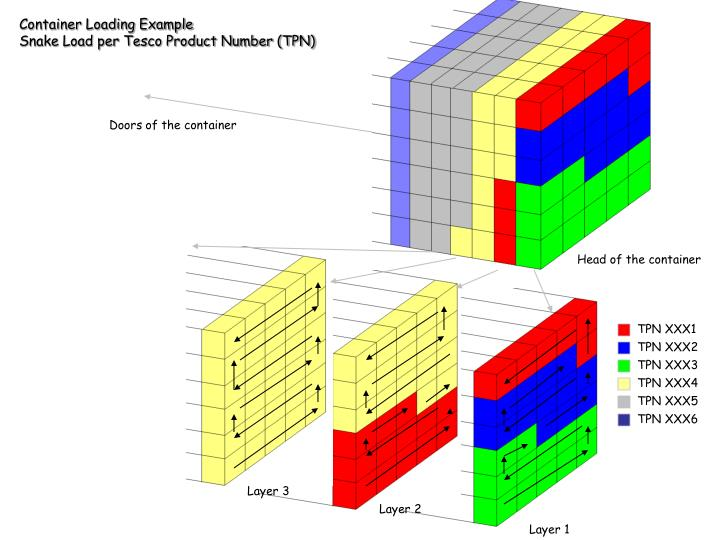 Container Loading Example