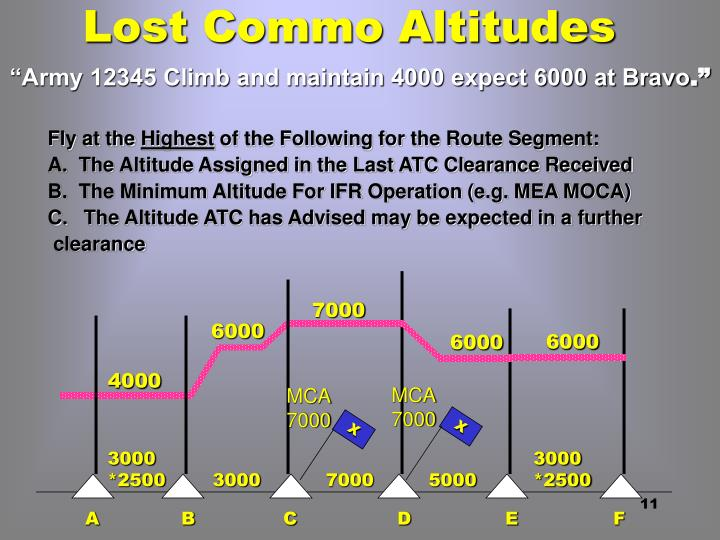 Lost Commo Altitudes