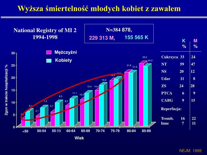 Wyższa śmiertelność młodych kobiet z zawałem
