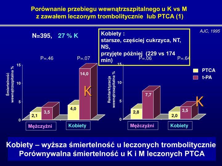 Porównanie przebiegu wewnątrzszpitalnego u K vs M