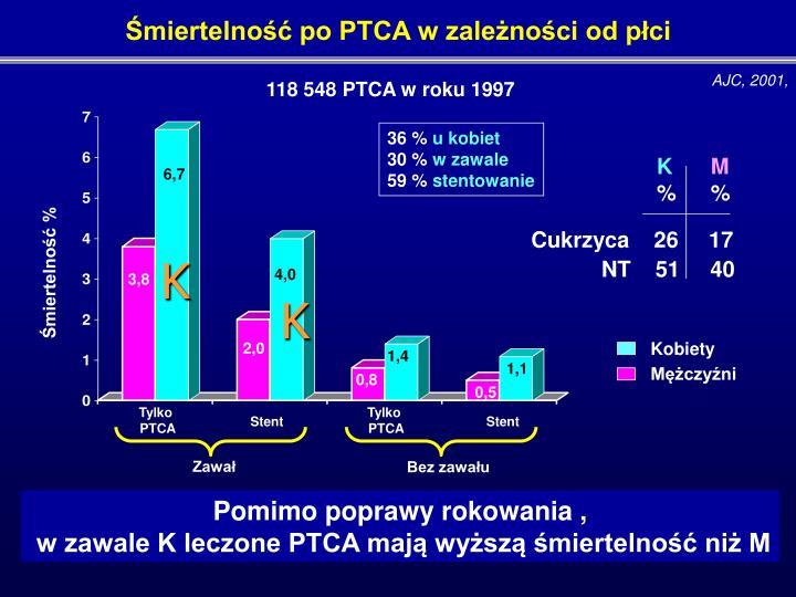 Śmiertelność po PTCA w zależności od płci