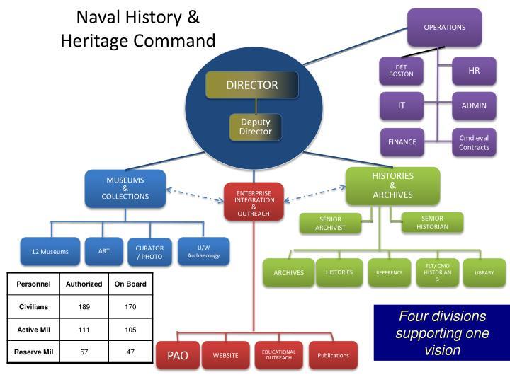 Naval History &