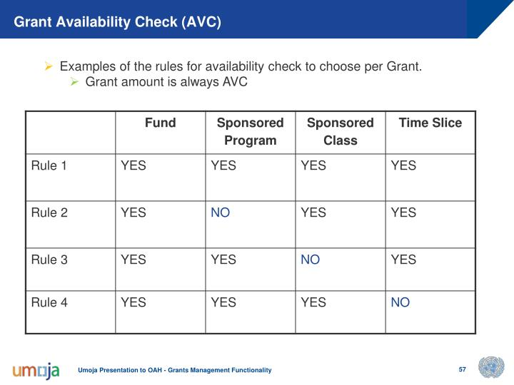 Grant Availability Check (AVC)
