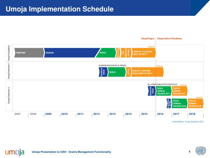 Umoja Implementation Schedule