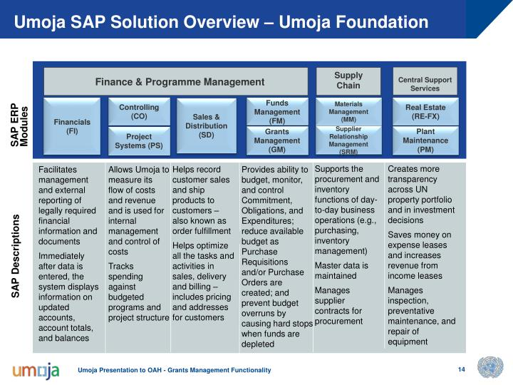 Umoja SAP Solution Overview – Umoja Foundation