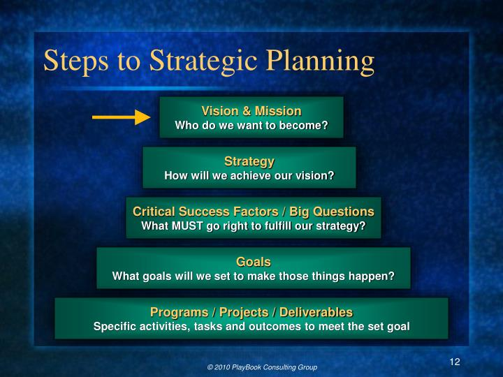 Steps to Strategic Planning