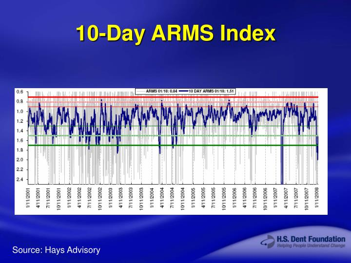 10-Day ARMS Index