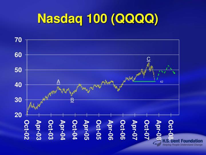 Nasdaq 100 (QQQQ)