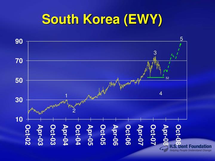South Korea (EWY)