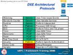dxe architectural protocols