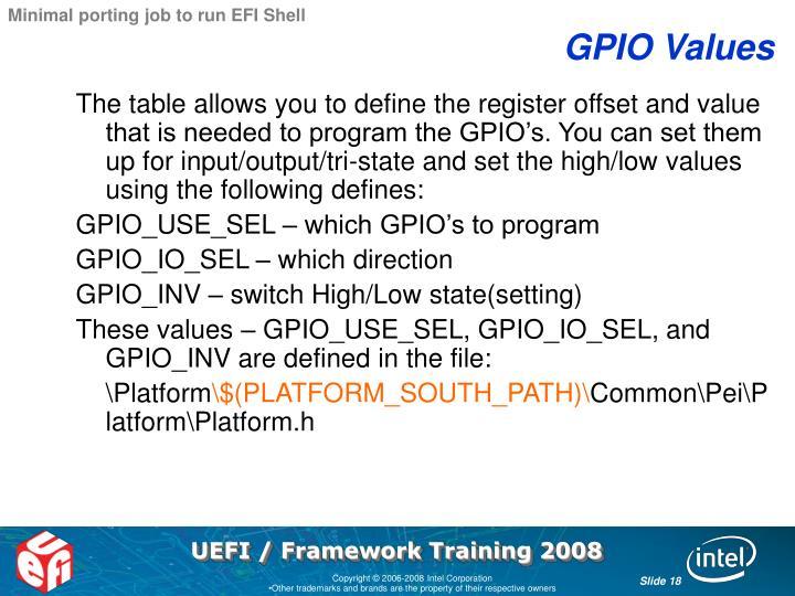 Minimal porting job to run EFI Shell