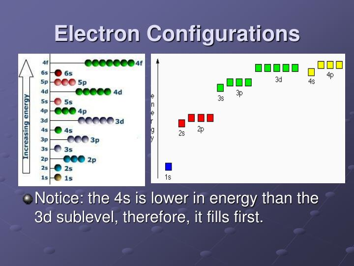 Electron Configurations