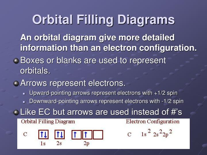 Orbital Filling Diagrams