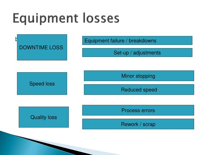 Equipment losses