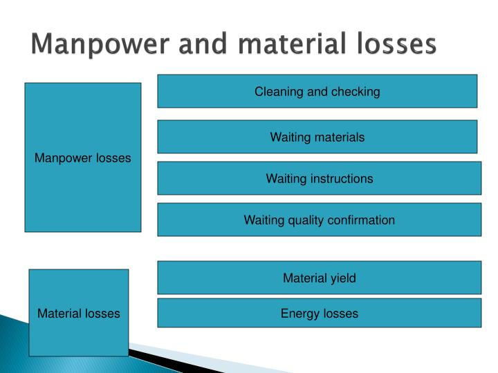 Manpower and material losses
