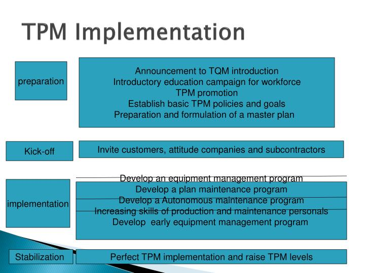 TPM Implementation