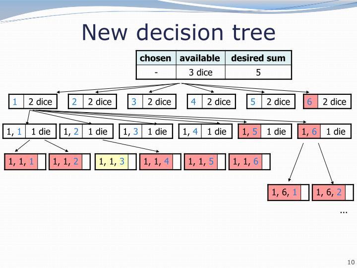 New decision tree
