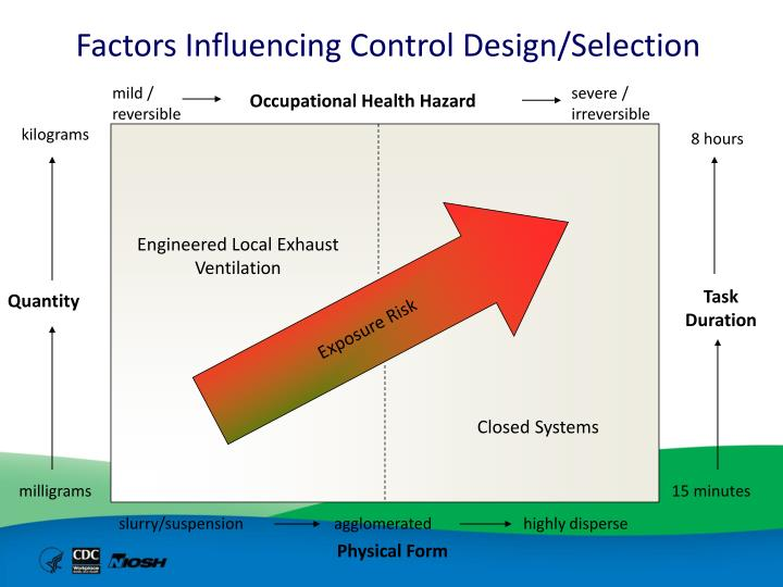 Factors Influencing Control