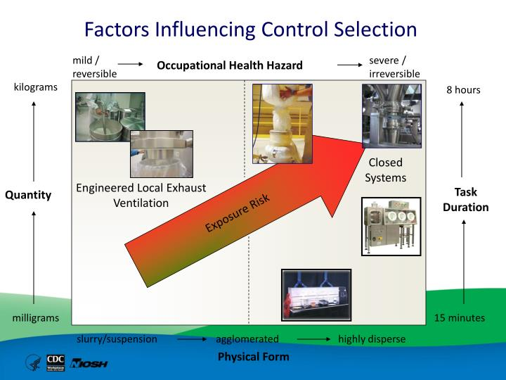 Factors Influencing Control Selection