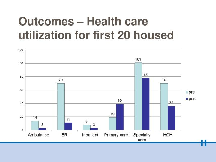 Outcomes – Health care utilization for first 20 housed