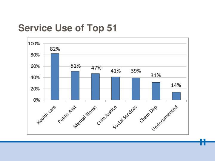 Service Use of Top 51