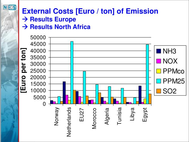 External Costs [Euro / ton] of Emission