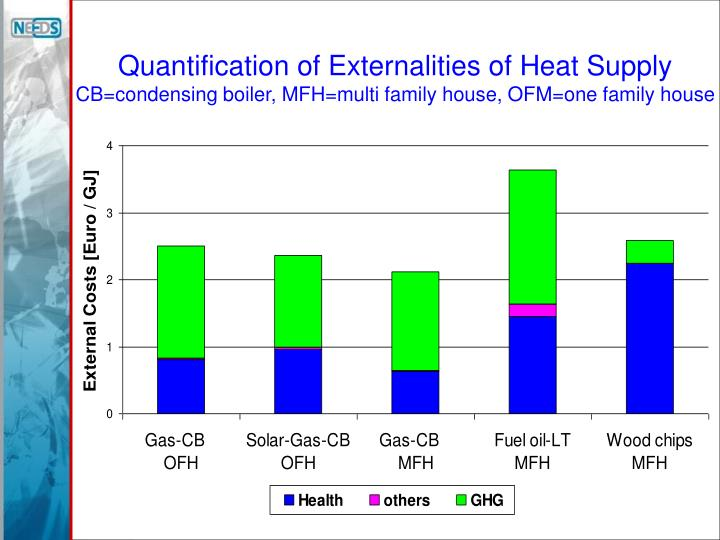 Quantification of Externalities of Heat Supply