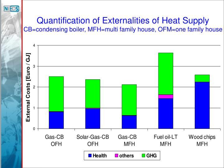 Quantification of Externalities of Heat Supply