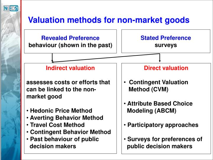 Valuation methods for non-market goods