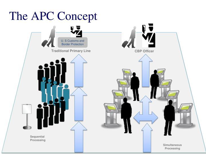 The APC Concept